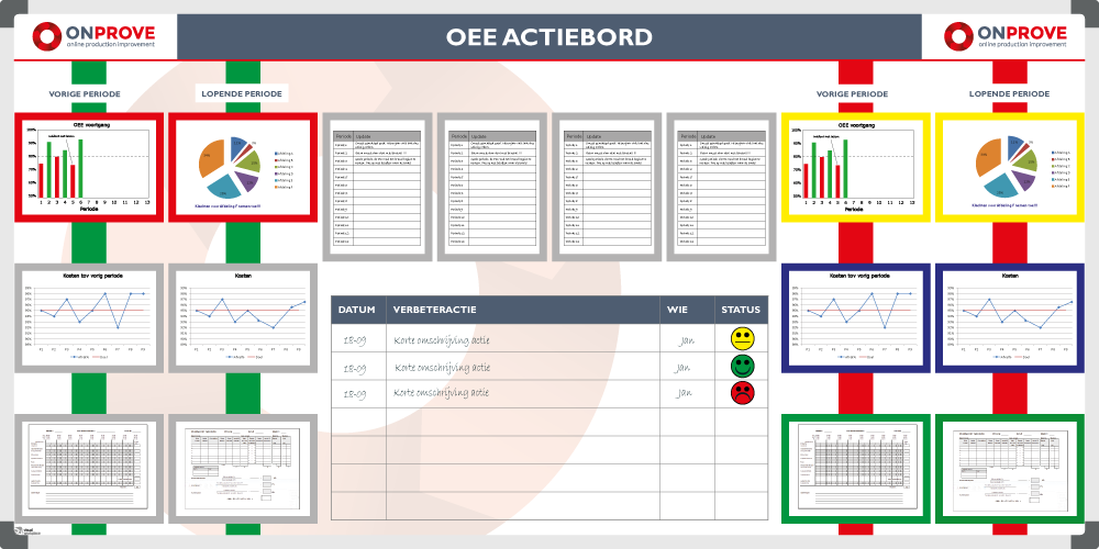 Oee Board Example On Prove 120x200cm Tnp Visual